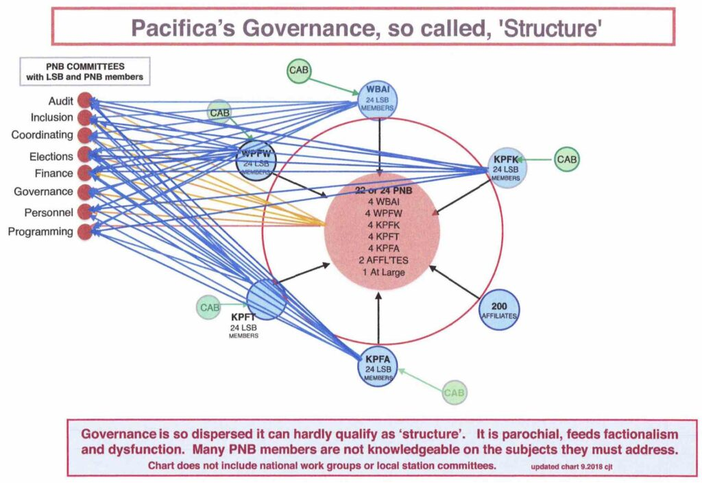 Pacifica Structure chart
